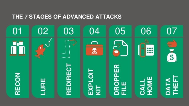 LURE 02 REDIRECT 03 EXPLOIT KIT 04 DROPPER FILE 05 CALL HOME 06 DATA THEFT 07 RECON 01 THE 7 STAGES OF ADVANCED ATTACKS