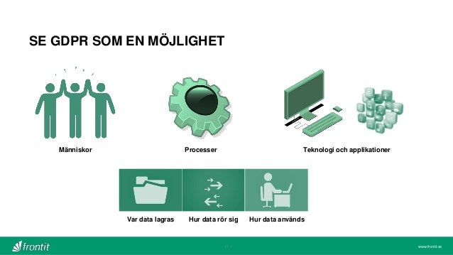 www.frontit.se31 SE GDPR SOM EN MÖJLIGHET Människor Processer Teknologi och applikationer Var data lagras Hur data rör sig...