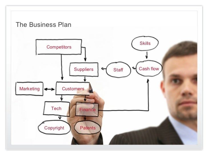 The Business Plan                                                Skills             Competitors                           ...