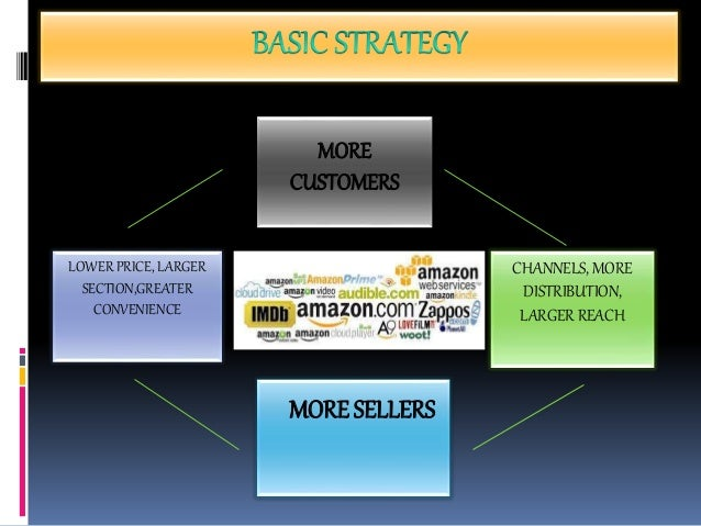 amazon business strategy 1 Amazoncom: business strategy - free shipping by amazon from the community amazon try prime all  strategy: create and implement the best strategy for your business jul 1, 2005 by harvard business review paperback $1329 $ 13 29 $2500 prime free shipping on eligible orders.