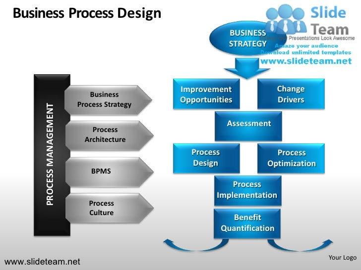 Business strategy bpm workflow design powerpoint presentation templat business process design business strategy toneelgroepblik Images