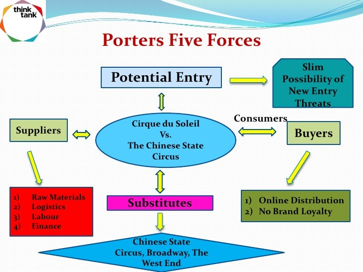 Wynn Resorts, Limited Porter Five Forces Analysis