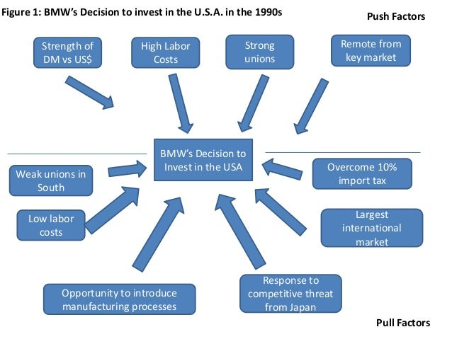 strategic business unit bmw Strategic management for competitive advantage  and business-unit decisions that affect only the individual sbu operating in its own environment  that if accomplished will lead to a .