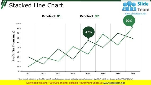 Stacked Line Chart 0 10 20 30 40 50 60 70 80 90 100 2011 2012 2013 2014 2015 2016 2017 2018 Profit(InThousands) 92% 47% Pr...
