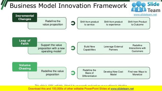 Business Model Innovation Framework Shift from product to service Shift from product to experience Shift from Product to O...