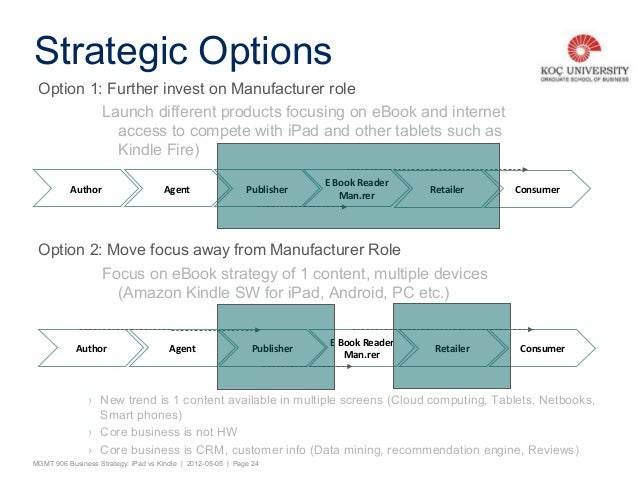 A Comparative Business Strategy iPad vs kindle