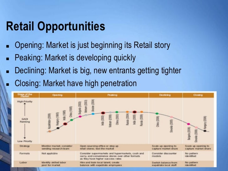 diversification strategies of wal mart Strategy development of wal-mart contents introduction   while wal-mart  global diversification rise day by day but at a same time industrial diversification.