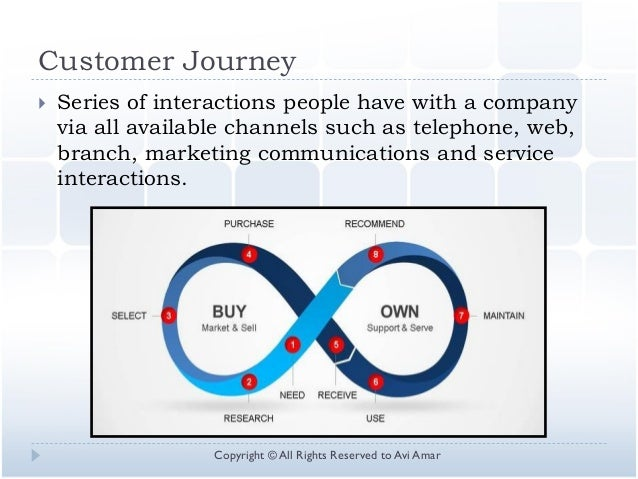Customer Journey  Series of interactions people have with a company via all available channels such as telephone, web, br...