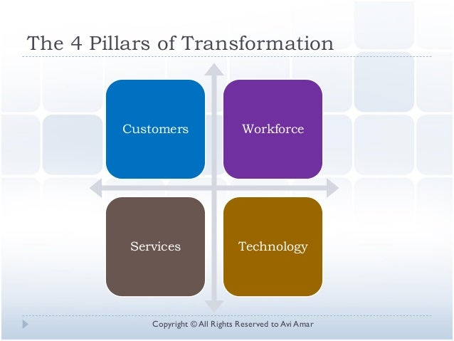 The 4 Pillars of Transformation Customers Workforce Services Technology Copyright © All Rights Reserved to Avi Amar
