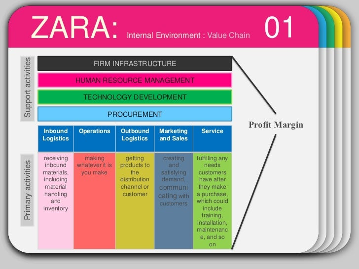 tows matrix for zara Swot analysis is a straightforward model that analyzes an organization s strengths, weaknesses, opportunities and threats to create the foundation of a.