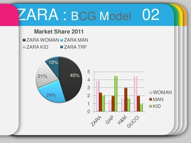 Business and Retail Strategy of Zara fashion
