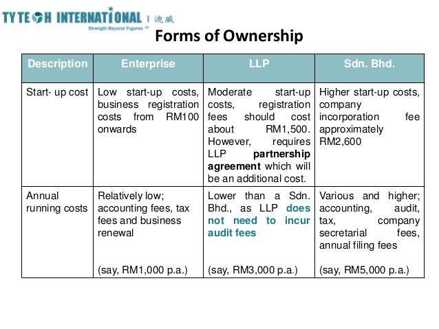 Business Structures In Malaysia