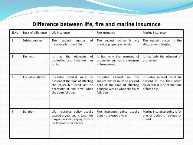 Insurance Is Based On The Principle Of