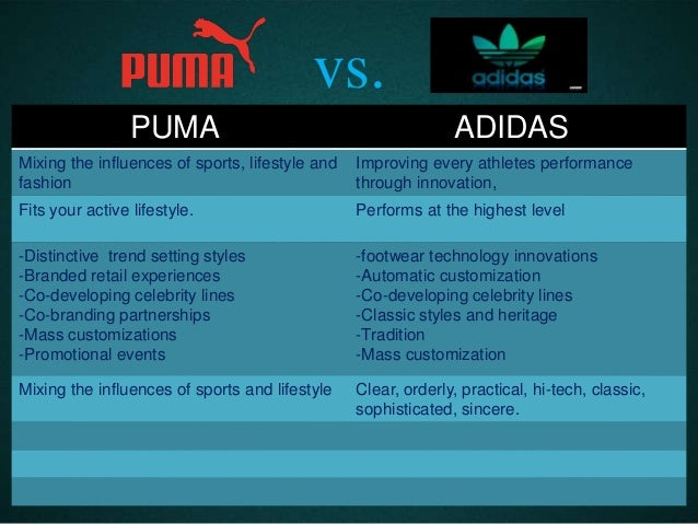 competative analysis puma reebok adidas and Nike competitive advantages  competitors like adidas and puma are developing alternative brands to take away nike's market  significance of five force analysis.