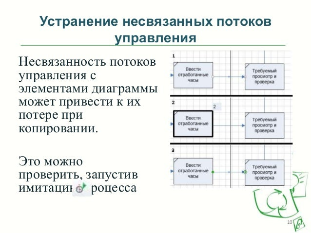 Устранение несвязанных потоков управления Несвязанность потоков управления с элементами диаграммы может привести к их поте...