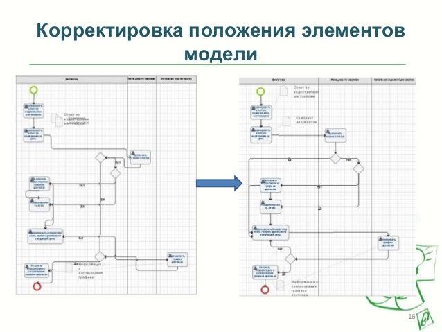 Корректировка положения элементов модели  16
