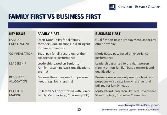 Create A Family Business Plan