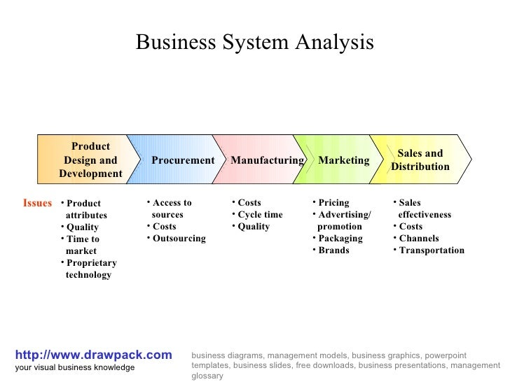 Business system analysis diagram business system analysis httpdrawpack your visual business knowledge ccuart Gallery