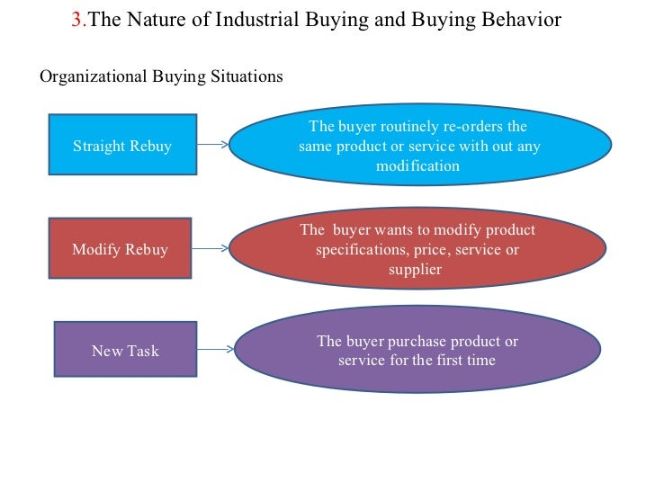 industrial buying behavior 4 major factors that influence consumer buyer bahaviour buying behaviour is the decision processes and acts of people involved in buying and using products.