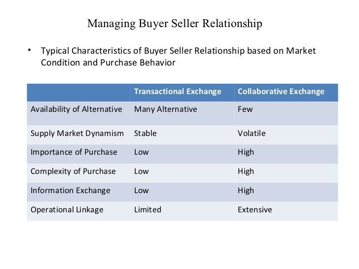 buyer and seller relationship in e The influence of the buyer-seller relationship on e-commerce pressures: the case of the primary metal industry.