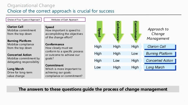 Organizational Change Choice of the correct approach is crucial for success 4 The answers to these questions guide the pro...