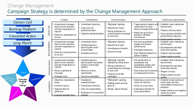 Change Management Campaign Strategy is determined by the Change Management Approach • Unequivocal message about current si...