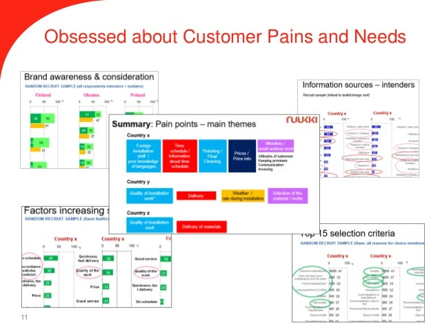 corporate strategy and customer obsession Back to the strategy & corporate finance blog how to unleash your strategic thinking  customer obsession,.