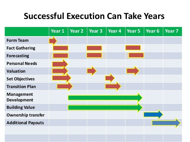 transition plan template for leaving job excel