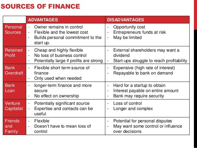 sources of finance for a business essay Essays are required as part of your stanford mba application because they help us learn about who you are, rather than solely what you have done.