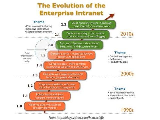 Intranet Evolution
