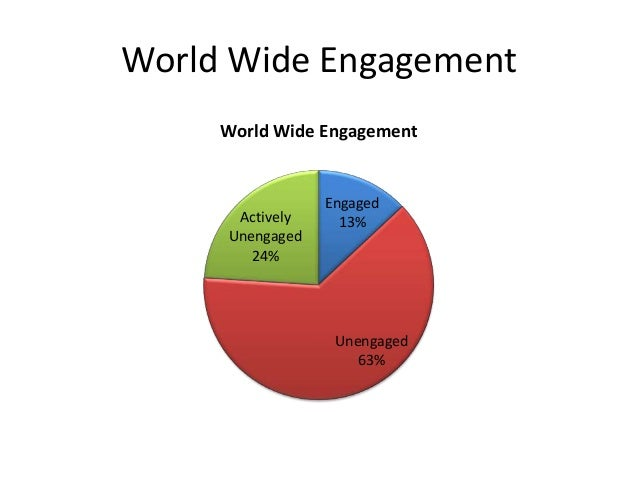 Why Get Employees Engaged? Engaged employees are 37% more likely to stay with their employer. - Constellation Research Eng...