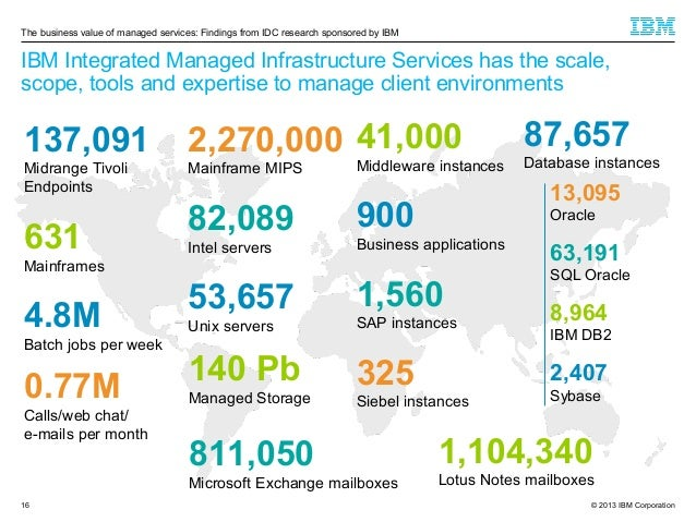 The business value of managed services: Findings from IDC research sponsored by IBM  IBM Integrated Managed Infrastructure...