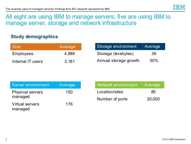 The business value of managed services: Findings from IDC research sponsored by IBM  All eight are using IBM to manage ser...