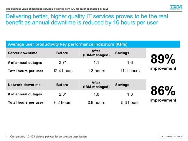 The business value of managed services: Findings from IDC research sponsored by IBM  Delivering better, higher quality IT ...