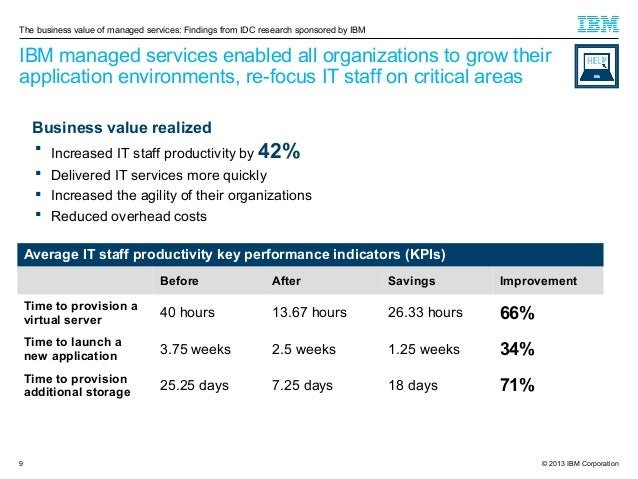 The business value of managed services: Findings from IDC research sponsored by IBM  IBM managed services enabled all orga...