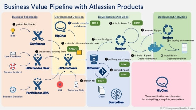 Business Value Pipeline with Atlassian Products Business Feedbacks Idea User Feedback Service Incident Business Decision C...
