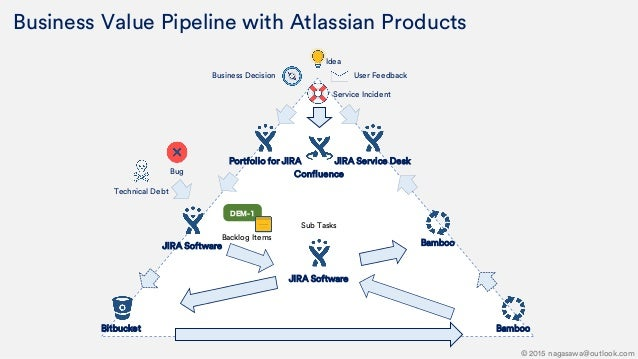 Business Value Pipeline with Atlassian Products Idea User Feedback Service Incident Business Decision Confluence JIRA Serv...
