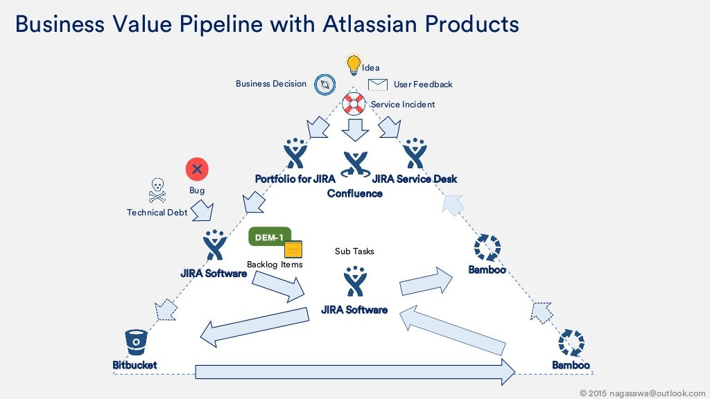 Business Value Pipeline With Atlassian Products