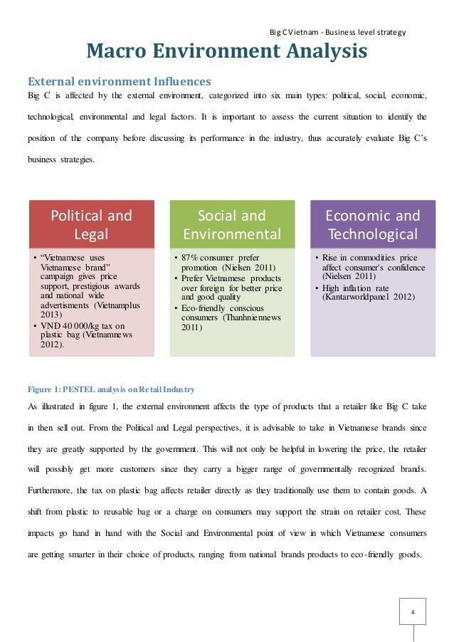 an important macro environmental force in vietnam essay Used to assess the strategic relevance of the six principal components of the macro-environment: political, economic, social, technological, environmental, and legal forces  technological, environmental, and legal forces assessing the company's industry and competitive environment 1 dominant economic characteristics 2 competitive forces.
