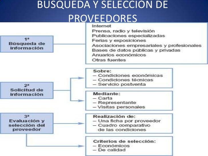 BUSQUEDA Y SELECCIÓN DE     PROVEEDORES