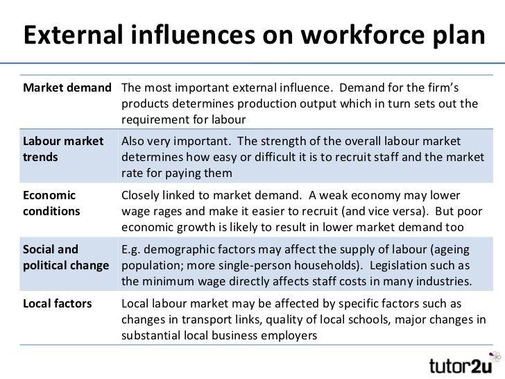 External influences on business.