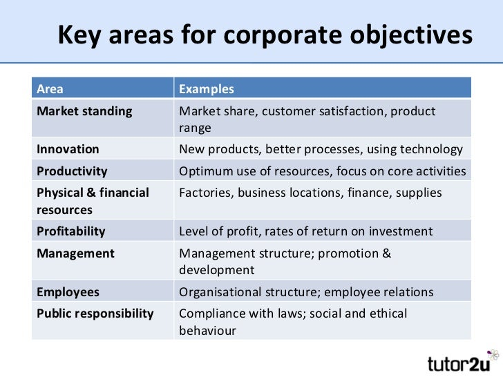 11 Key Areas For Corporate Objectives Area Examples