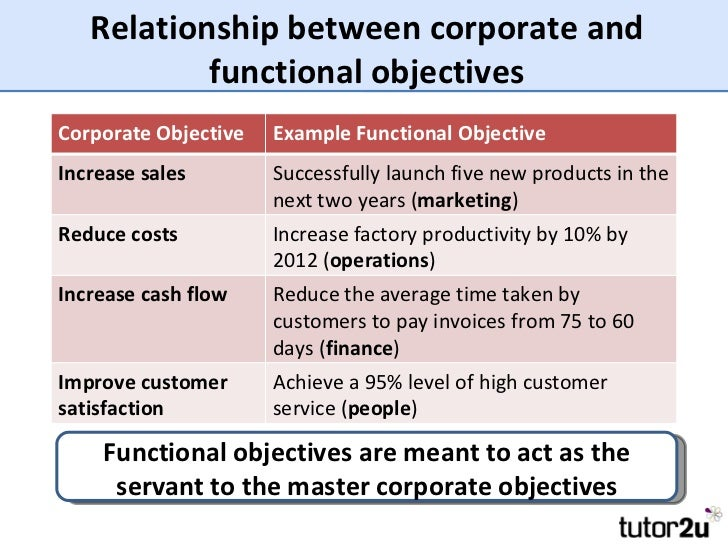 Introduction to corporate and functional objectives for Company goals and objectives template