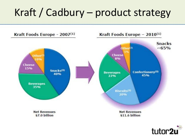 microeconomics cadbury study Microeconomic performance: mexico's economic performance has been stunted   brands, among which are mars, kraft (which acquired cadbury schweppes in   stories of research and innovation coming from small local.