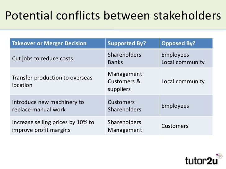 potential conflict of interest between internal and external stakeholders Stakeholder power analysis 5 assess stakeholders' power and potential roles 6 internal, interface, and external stakeholders.