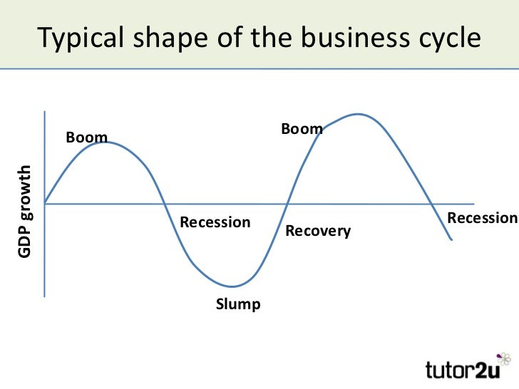 The Business Cycle And Economic Growth   Typical Shape Of The Business Cycle