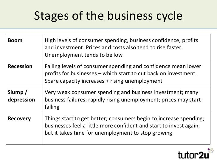 The Business Cycle And Economic Growth Typical Shape Of The Business Cycle Boom Boomgdp Growth Recession Recession  Recovery Slump