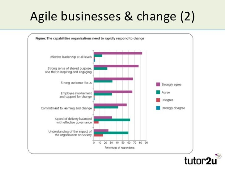 Agile businesses & change (2)