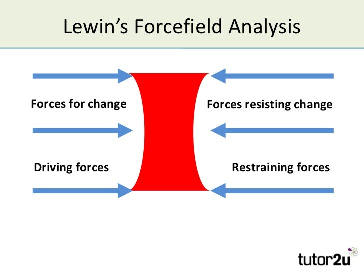 Lewin's Forcefield AnalysisForces for change    Forces resisting changeDriving forces           Restraining forces