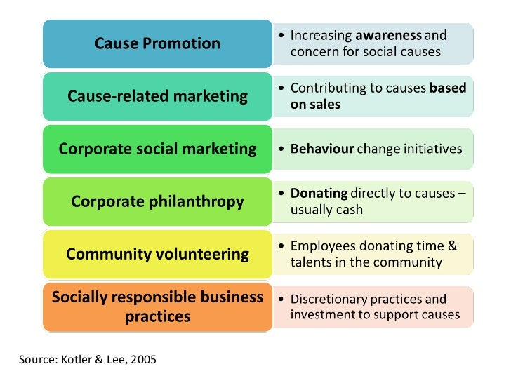 socially responsible and marketing ethic Social responsibility in marketing ethical responsibilities and constraintsbusinesses and people face some constraints on what can ethically be done to make money or to pursue other goals.